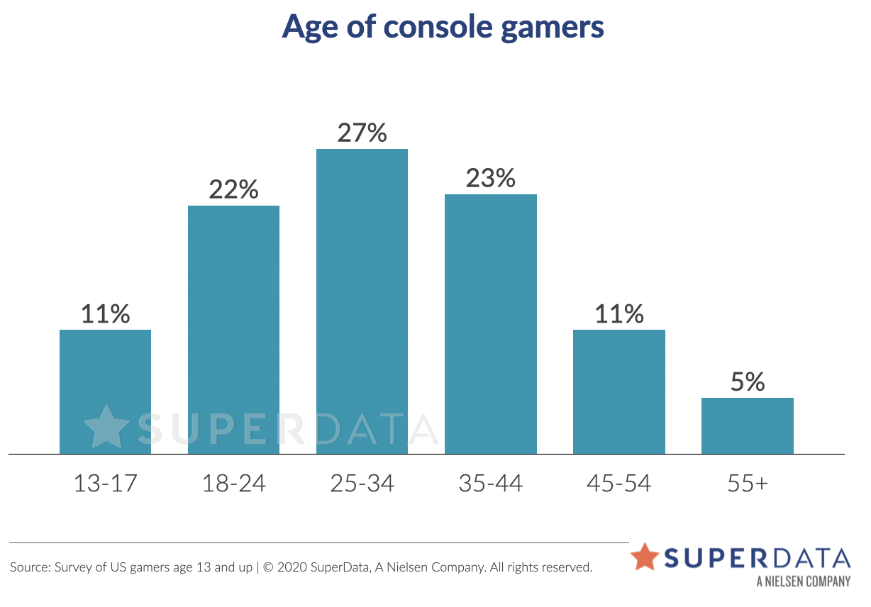 Source: Survey of US gamers age 13+; Figures do not add to 100% due to rounding