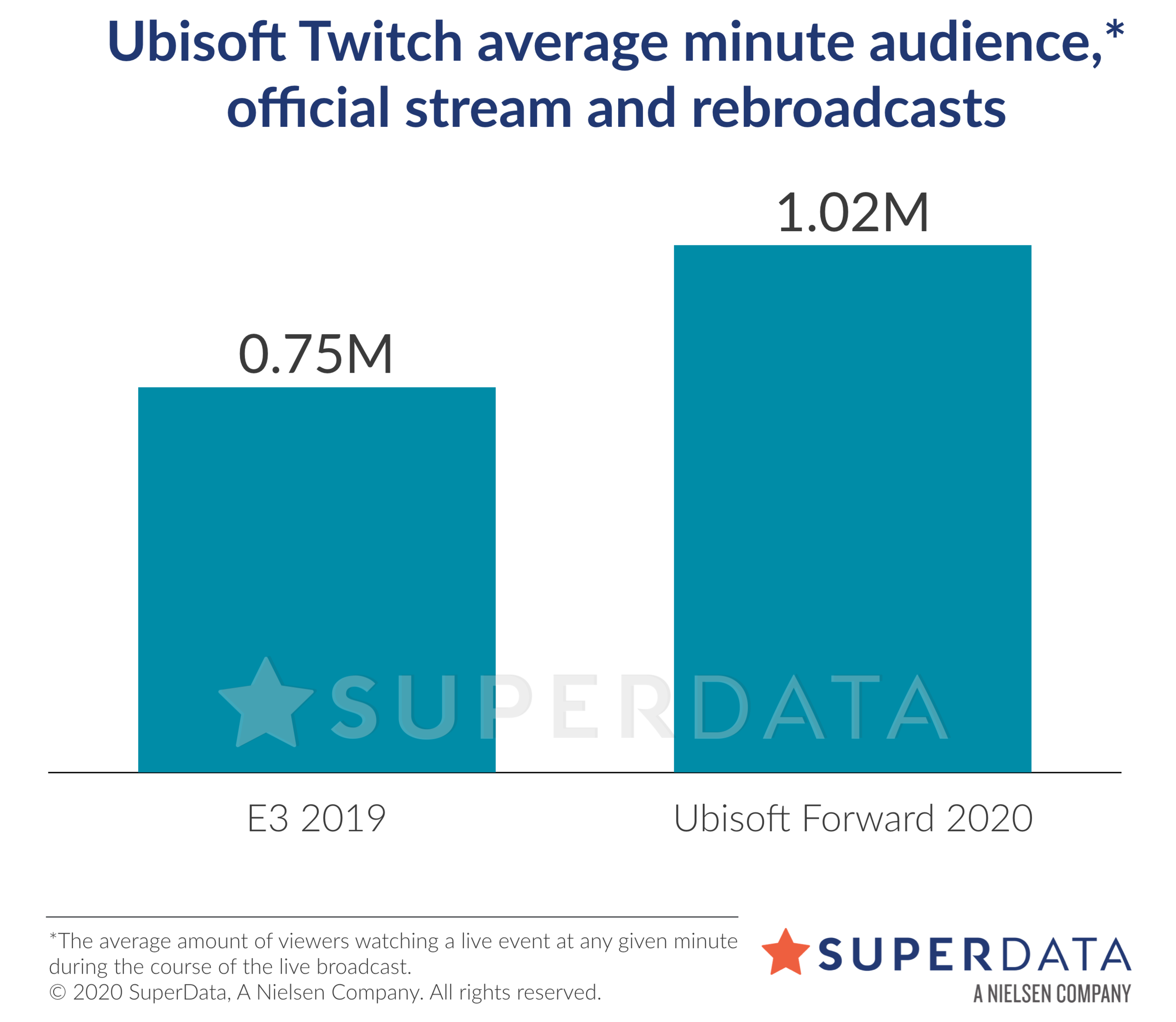 Ubisoft viewership