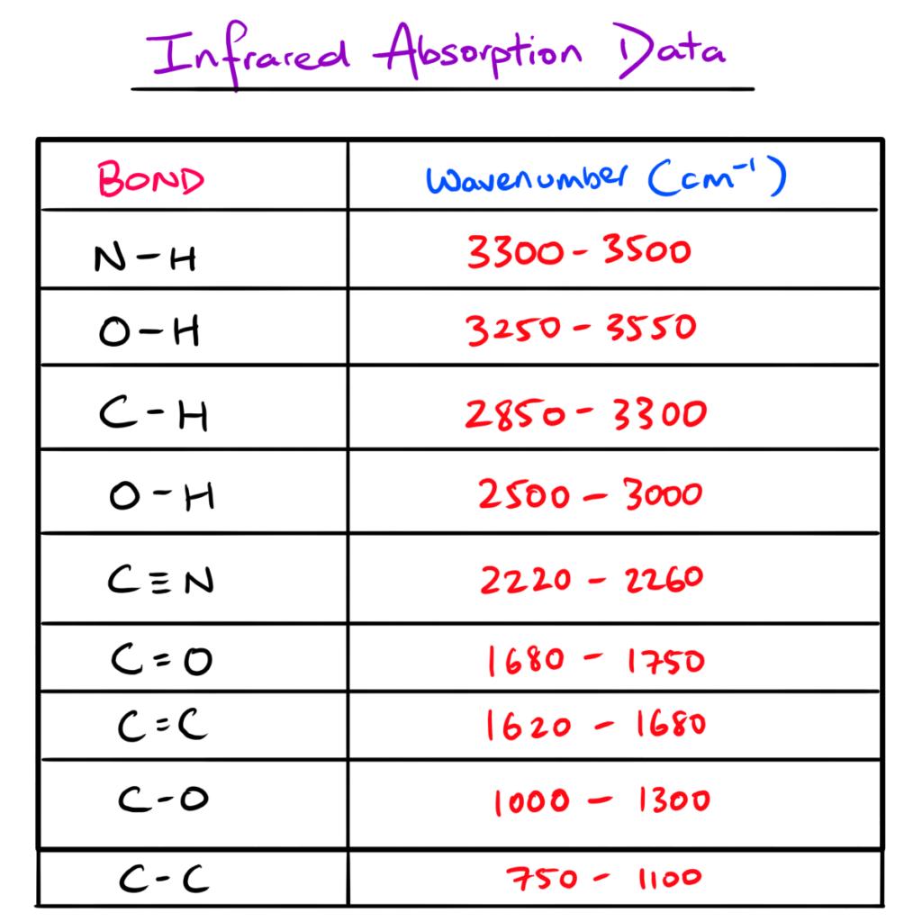 13c nmr carbon nmr table