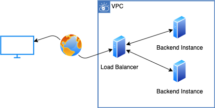 Load Balancer (both ALB and NLB) distributes traffic to a scalable number of instances.