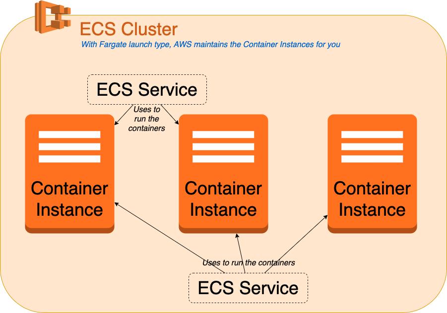 Rakettitiede_AWS_ECS-Cluster.png