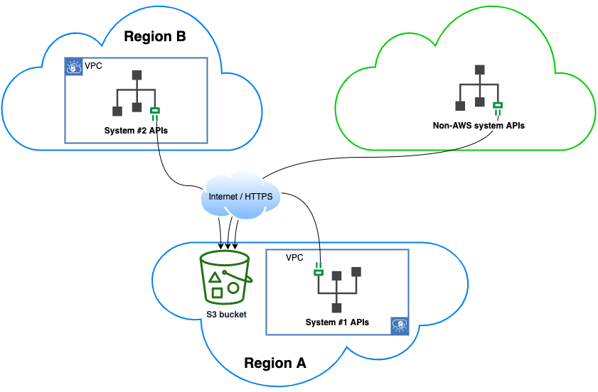 S3 buckets are accessible through the internet, so they're a favoured method exposing datasets across multiple systems (even to/from non-AWS systems). Access control is performed via HTTP headers (allowed users defined in bucket owner's AWS account).
