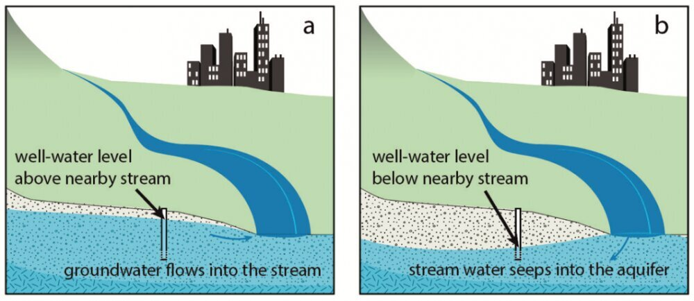 Waterways can gain water from the surrounding aquifer or leak water into the ground depending on the conditions. Credit: Jasechko et al