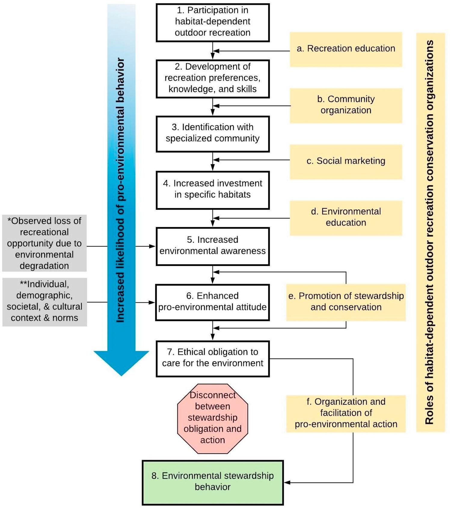 conceptual framework-recreation-conservaiton.jpg