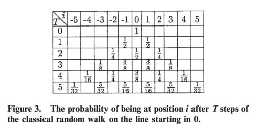 Probability distribution of a classical random walk