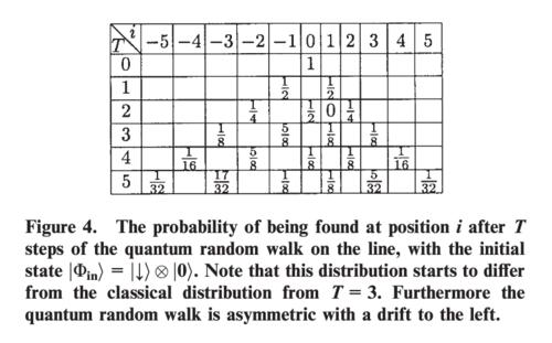 Probability distribution of a quantum walk