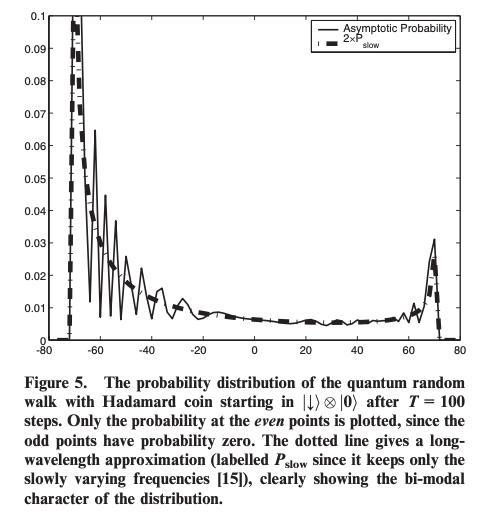 Probability distribution visualized