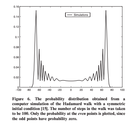 Probability distribution of a Hamard walk with a superposition of initial conditions