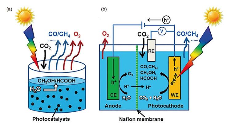 *a)Carbon Dioxide photocatalytic reduction b)Carbon Dioxide electrochemical reduction Source:  Xia et al. 2020, 可再生合成燃料研究进展