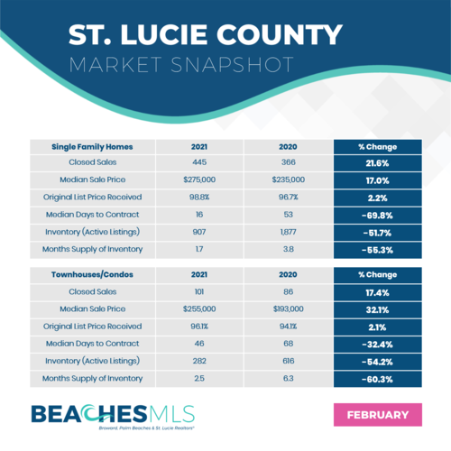 02-21 St. Lucie Market Snapshots.png