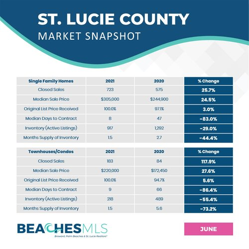 06-21 Market Reports - St. Lucie.jpg