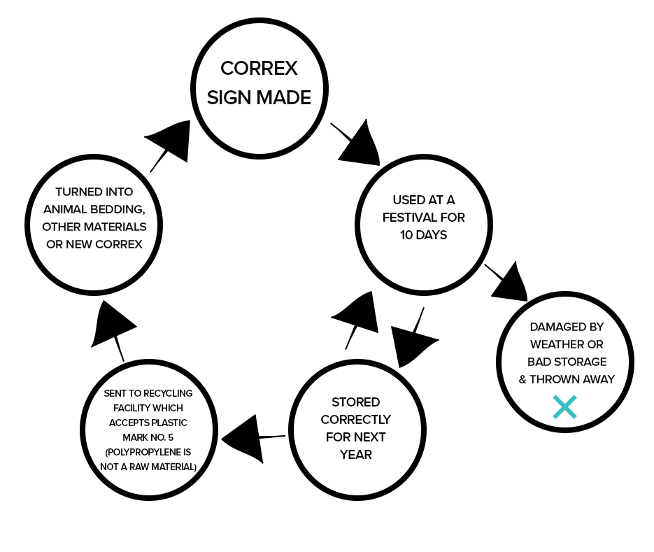 Correx Cycle 3.png