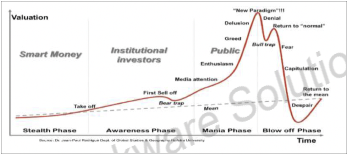 The Gartner Hype Cycle: a graphical and conceptual presentation of the maturity of emerging technologies through five phases
