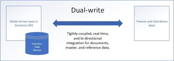dual-write-overview.jpg