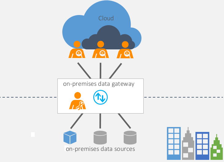 on-premises-data-gateway.png