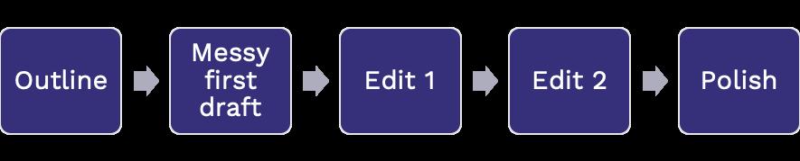Editing process.png