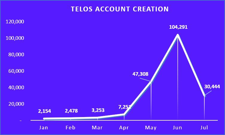TelosNewAccount.png
