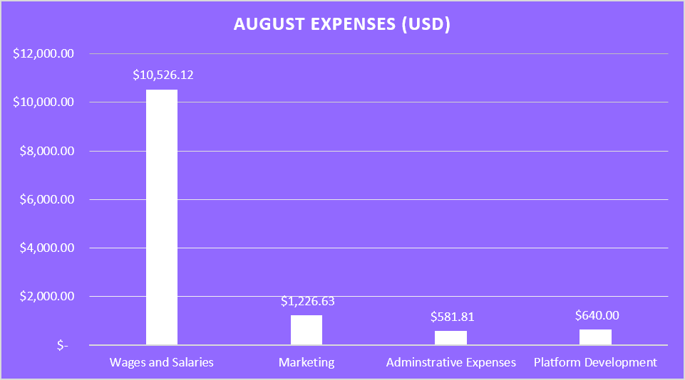 August Expenses (USD).png