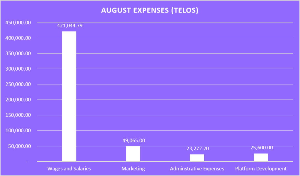August Expenses (Telos).png