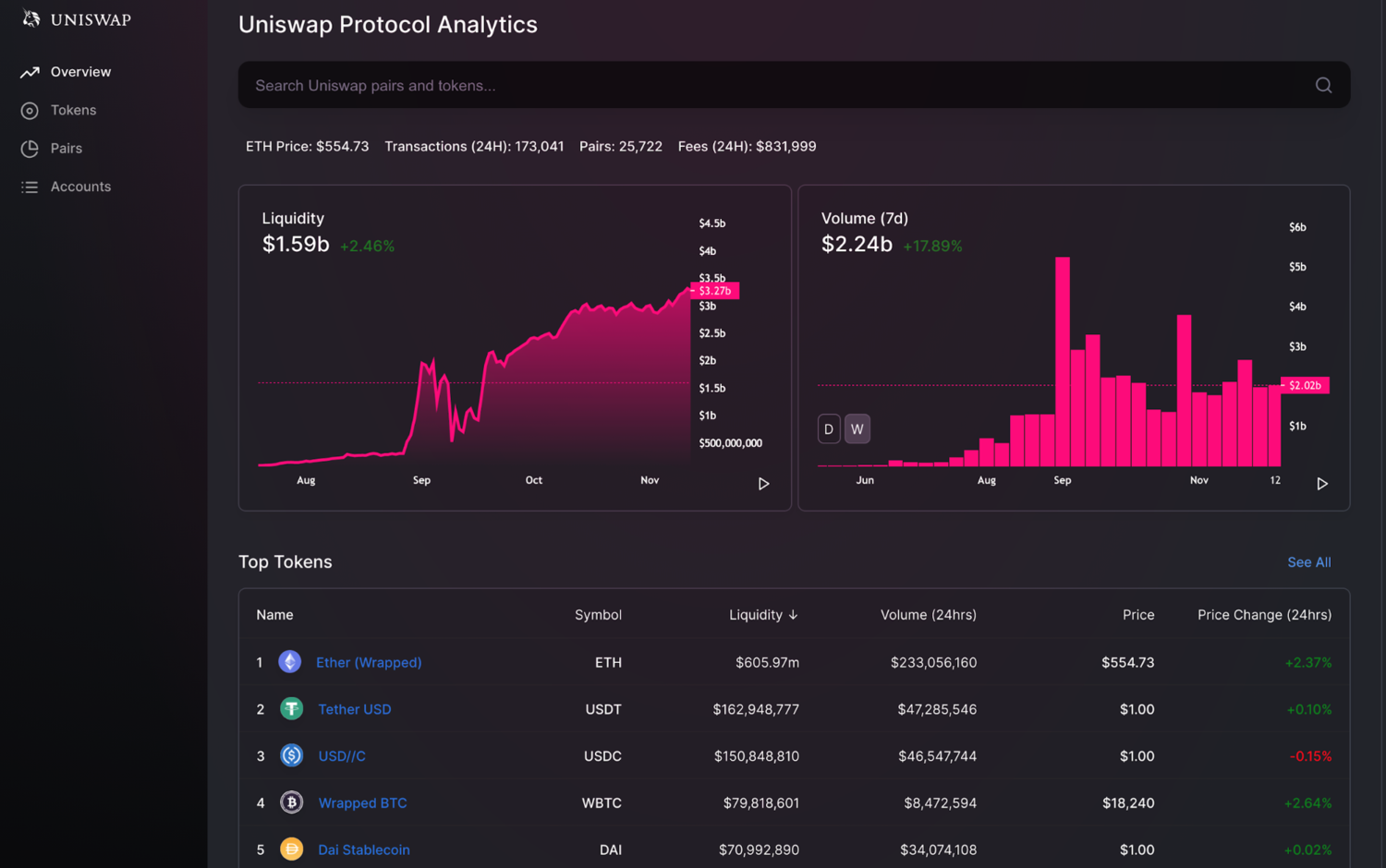Uniswap is the highest volume AMM and a leader in the Ethereum DeFi revolution. Total liquidity and volume are both measured in Billions of dollars.