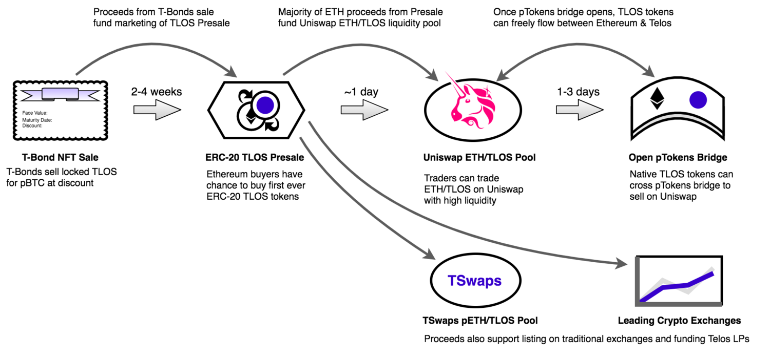 The TULIP plan is a sequence of liquidity events leading to a variety of deep liquidity opportunities for Telos including a multi-million dollar Uniswap pool, Greater TSwaps liquidity and listing on leading centralized exchanges to serve all potential Telos buyers.
