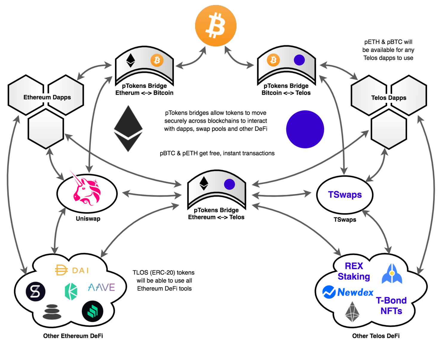 The combination of pTokens bridges, liquidity pools, dapps and other DeFi tools create a rich, synergistic and mutually beneficial ecosystem between Telos and other blockchains.