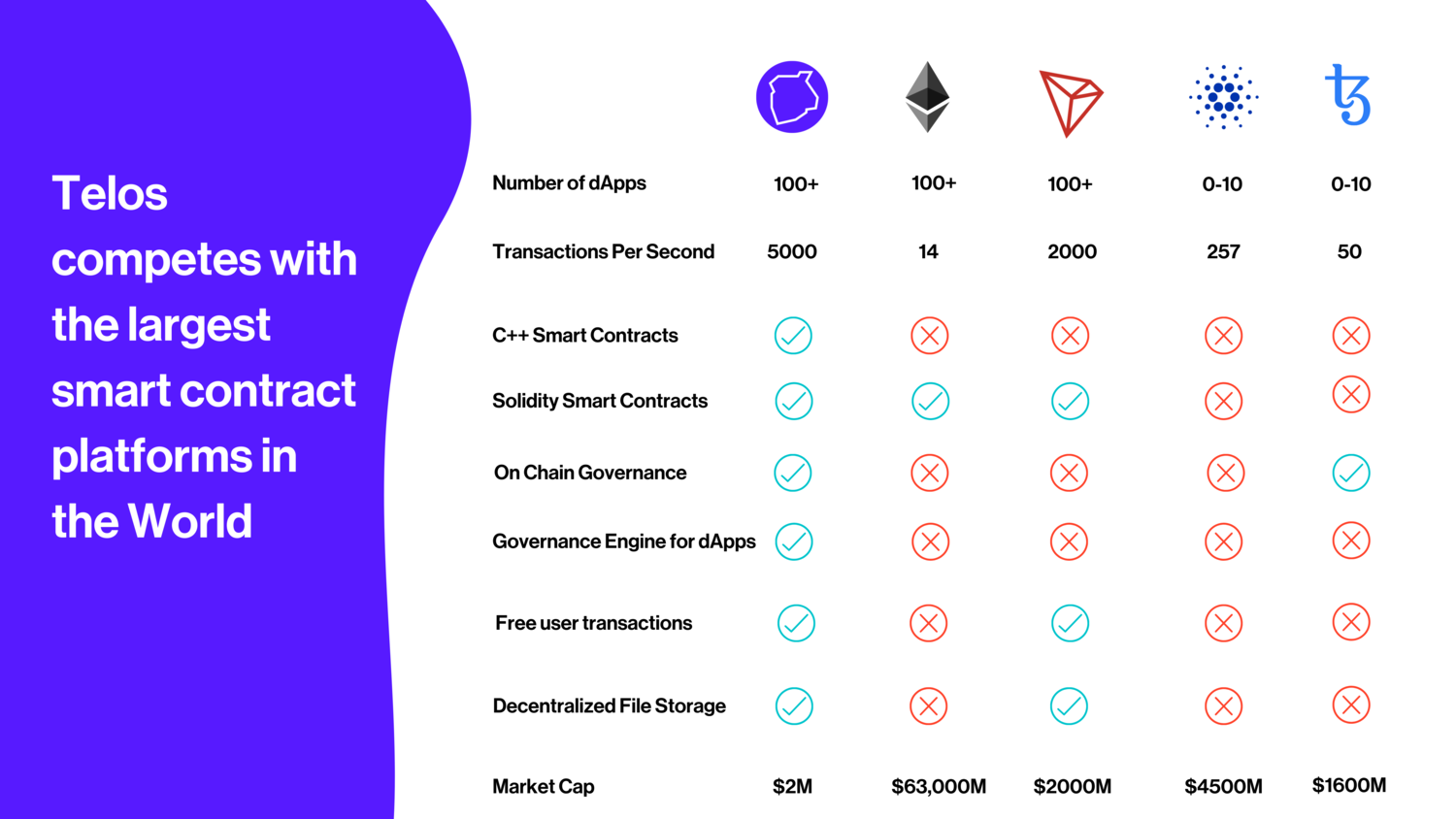 Telos competes favorably to the largest market cap solutions. The major difference being Telos' lack of a major fundraising event.