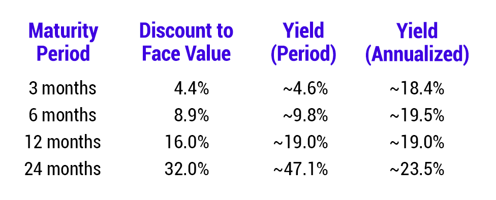 Proposed rates for initial T-Bond NFT release to provide a small premium over REX staking rewards.