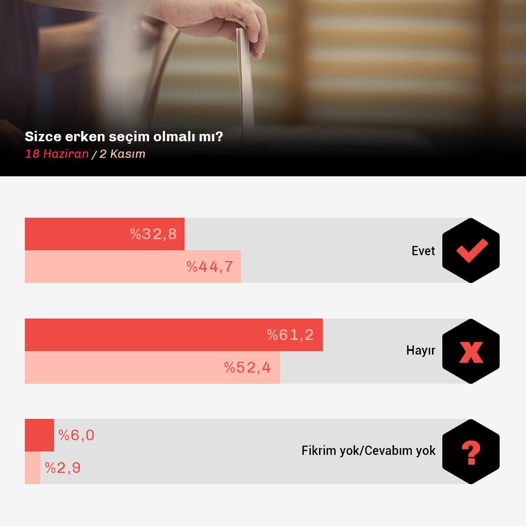 Erken Seçim Olmalı mı-Data - Kopya.jpg