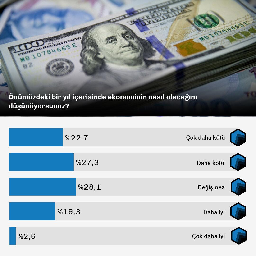 Ekonominin-Bugünü-ve-Yarınına-Bakışi-Data-2.jpg