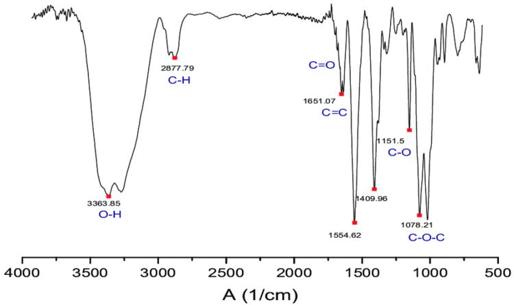 Spectrum of Graphene Oxide