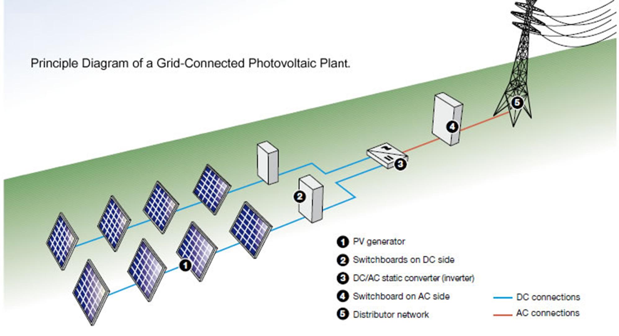 Solar Diagram  U2014 Southeastern Electric Cooperative