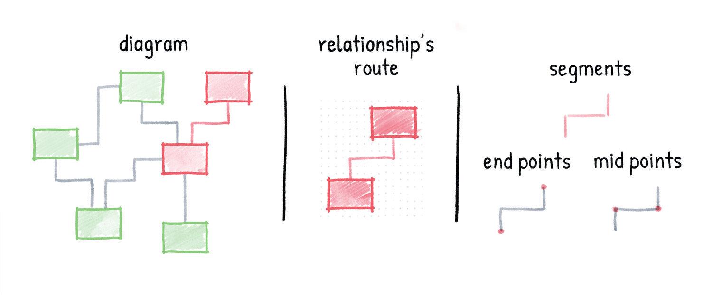 01-diagram-relationship-route-parts.jpg
