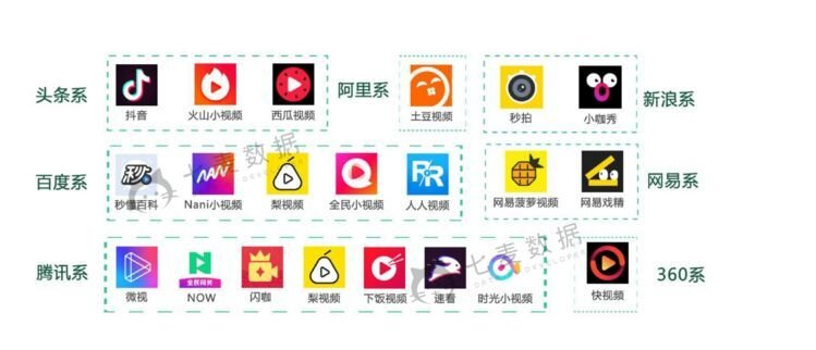 "Just some of the leading players in the short video app market by 2017. These are bucketed by ""families"" of ownership / affiliation and are, from top left to bottom right, ByteDance, Sina, Baidu, Netease, Tencent and Qihoo360."