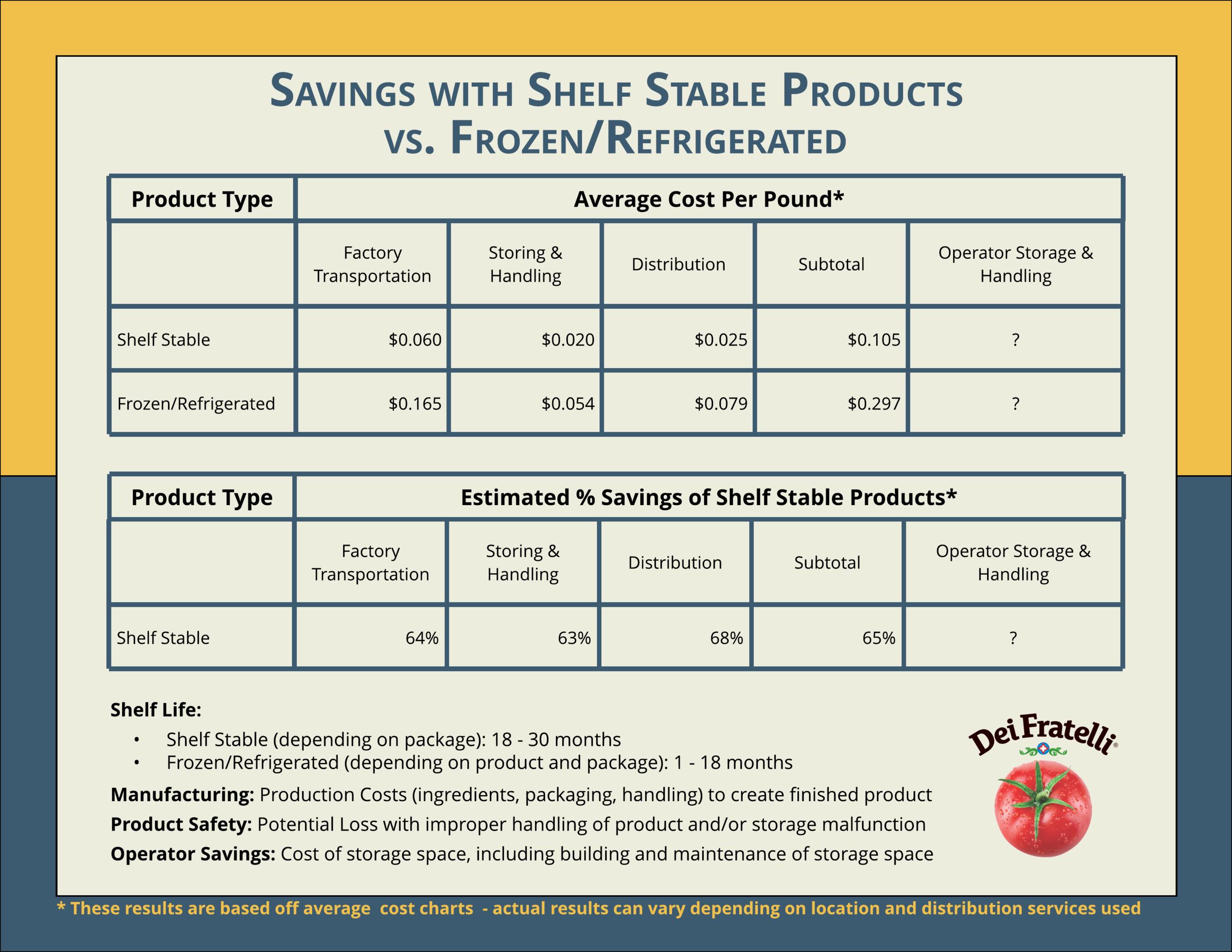 Shelf Stable Savings