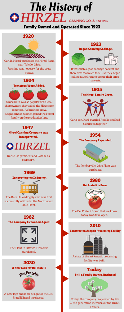 The History of Hirzel