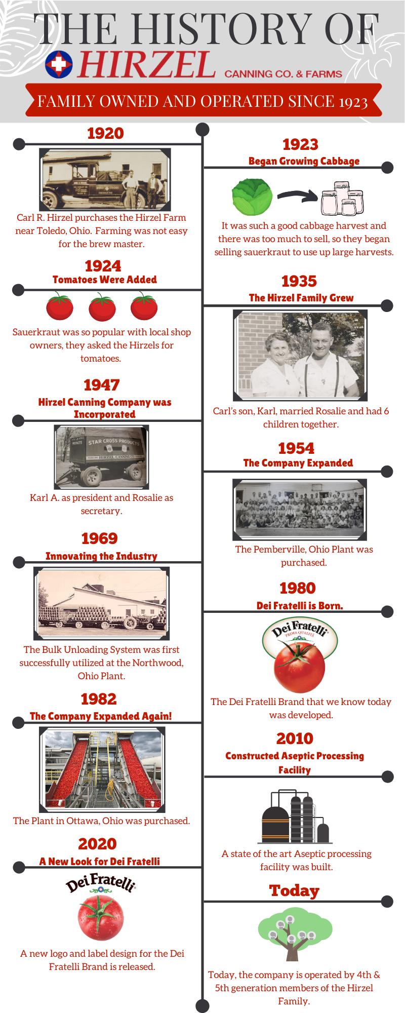 History of Hirzel 2.0