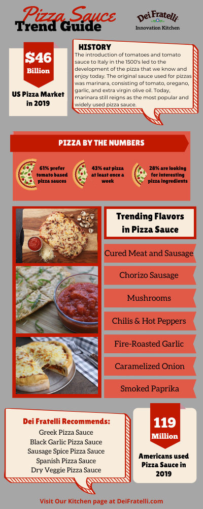 2020 Pizza Sauce Trends