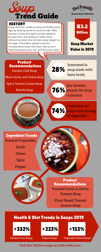 2020 Soup Trends