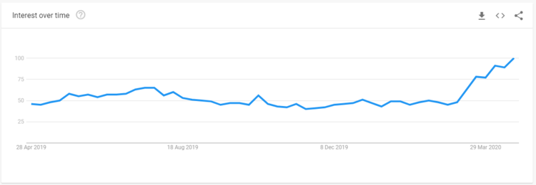 google trend twitch.PNG