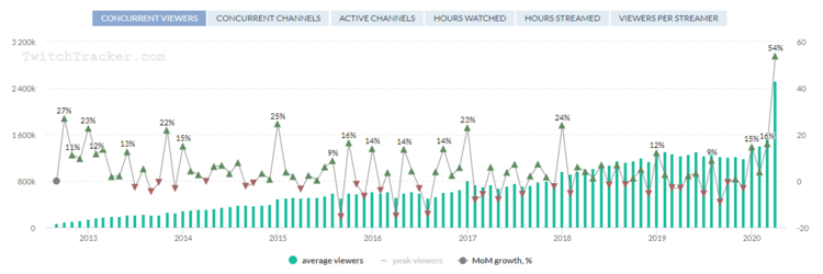 twitchtracker concurrent views.PNG