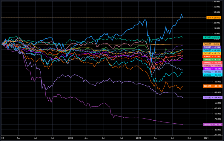 G-20 Countries Currencies vs USD vs S&P500  Source:   TradingView