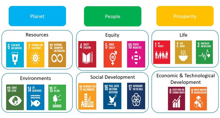 17 SDGs organised into six categories for project management