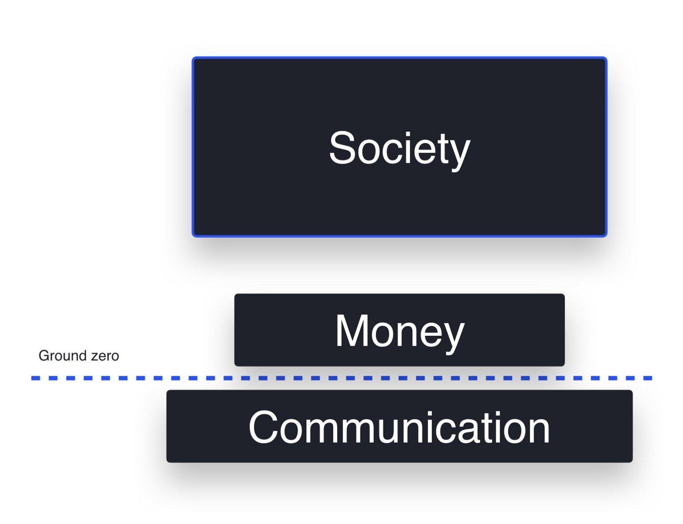The Societal Stack