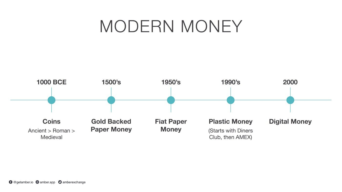 "Modern Money = The introduction of ""trust"" in an intermediary"