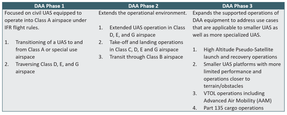 DAA Phase Table.PNG