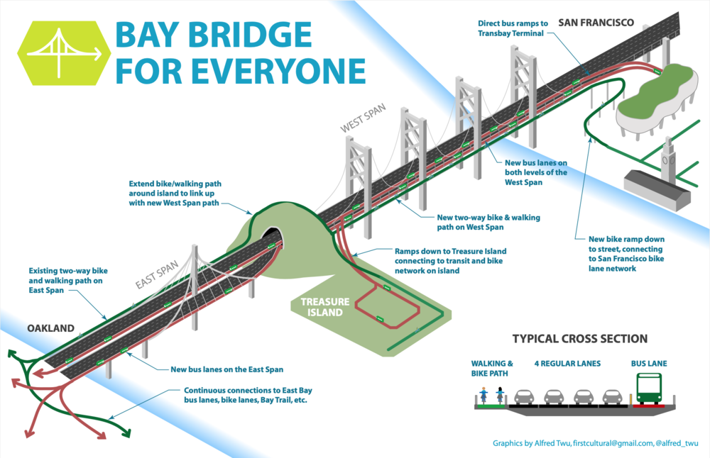 A potential implementation of bus lanes on the Bay Bridge