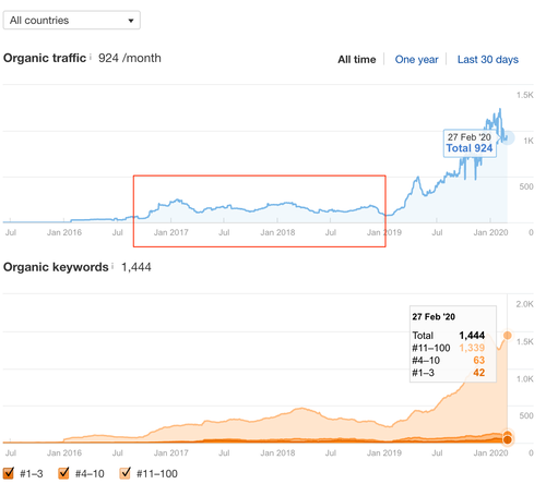 Traffic remained the same since 2017, even though an agency was in charge of the site.