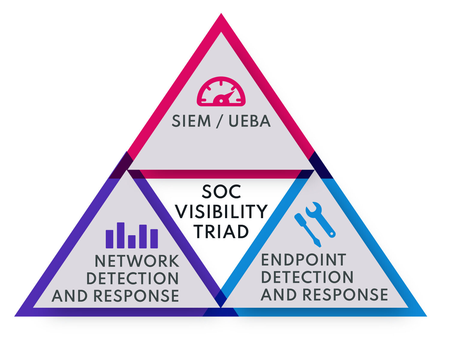 The SOC Visibility Triad - In an ideal world, you'd want both EDR and NDR. These, combined with SIEM/UEBA, form what is commonly referred to as the SOC Visibility Triad, a term coined by Gartner. It's a military term based on the Nuclear Triad of earth, air and sky defence dating from the days of the Cold War and is appropriately named because it gives you the widest visibility of the network.The virtualisation of SOC technology means many more businesses are now able to take advantage of these sophisticated security tools, but they cannot necessarily justify the investment needed to roll out both EDR AND NDR.EDR seems like the easier option because it generates less data, and it's because of this that even larger businesses have chosen to deploy EDR. But the reality is that an experienced attacker can easily subvert an EDR. In contrast, NDR sees all and cannot be fooled. For this reason, it could be argued it's actually more important to have NDR as part of your arsenal than EDR.In our next blog, we'll look more closely at what NDR does, why businesses have baulked at deploying NDR, and what can be done to make it more viable. In the meantime, if this is a subject that's of interest to you, please contact us for more information.
