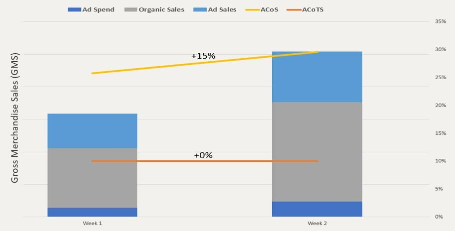 - To leverage Sponsored Products to grow revenue share of category, advertising spend increased by +7000bps which increased ACoS by 1500bps. However, advertising attributed sales grew +4700bps, and organic sales grew +6600bps during this time with ACoTS being flat at 10%.Ensuring you are tracking metrics above ACoS can be critical in understanding the full impact of tactics on the Amazon flywheel.